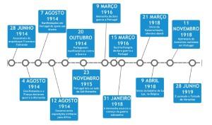 Cronologia Guerra